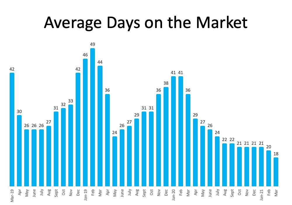 days on market