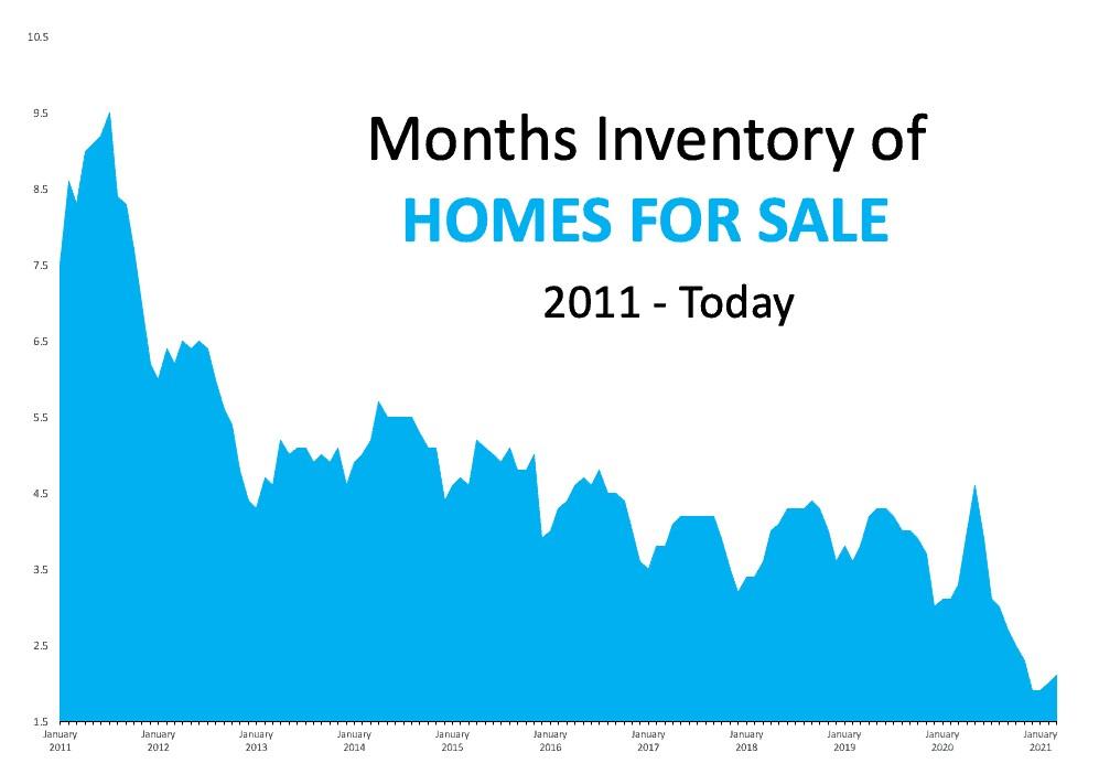 inventory months