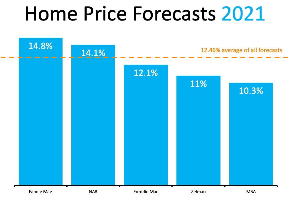 price forecasts
